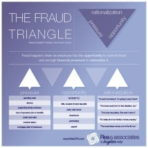 The Fraud Triangle - Rea & Associates - Ohio CPA Firm