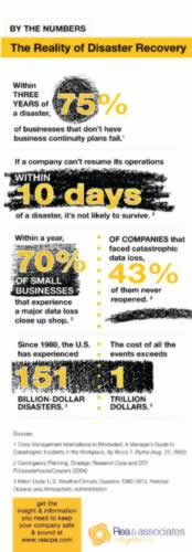 Ohio Disaster Recovery Planning