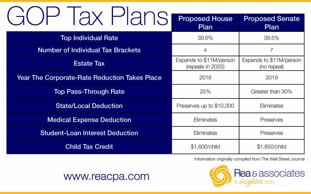 Proposed GOP Senate & Congress Tax Plans | Chart | Ohio CPA Firm